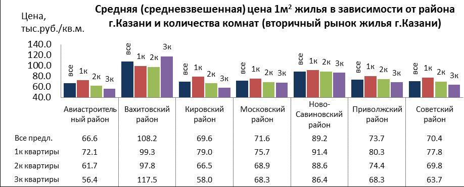 цены на жилье в Казани по районам