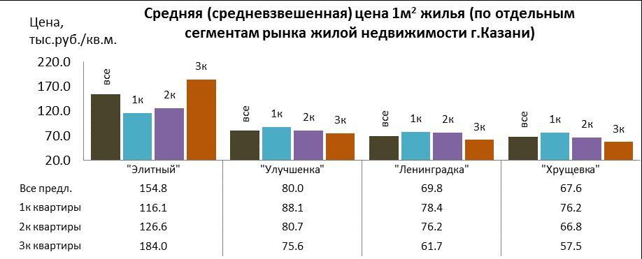 Цены на квартиры в Казани по сегментам - элитный, улучшенный, ленинградский, хрущевский проект