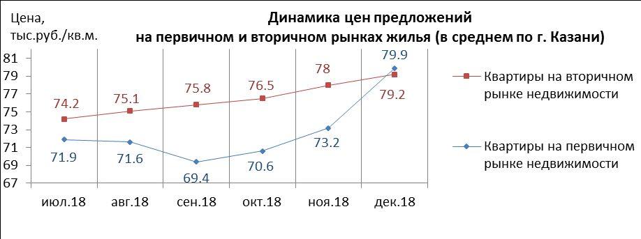 Динамика цен на вторичное и первичное жилье (новостройки) в Казани